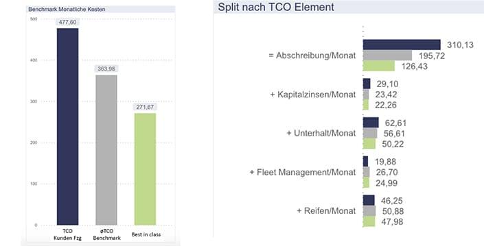 TCO-Benchmarking