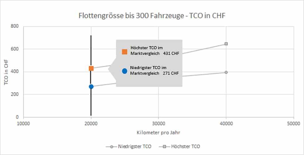 Schneller Marktvergleich TCO Kosten procorp