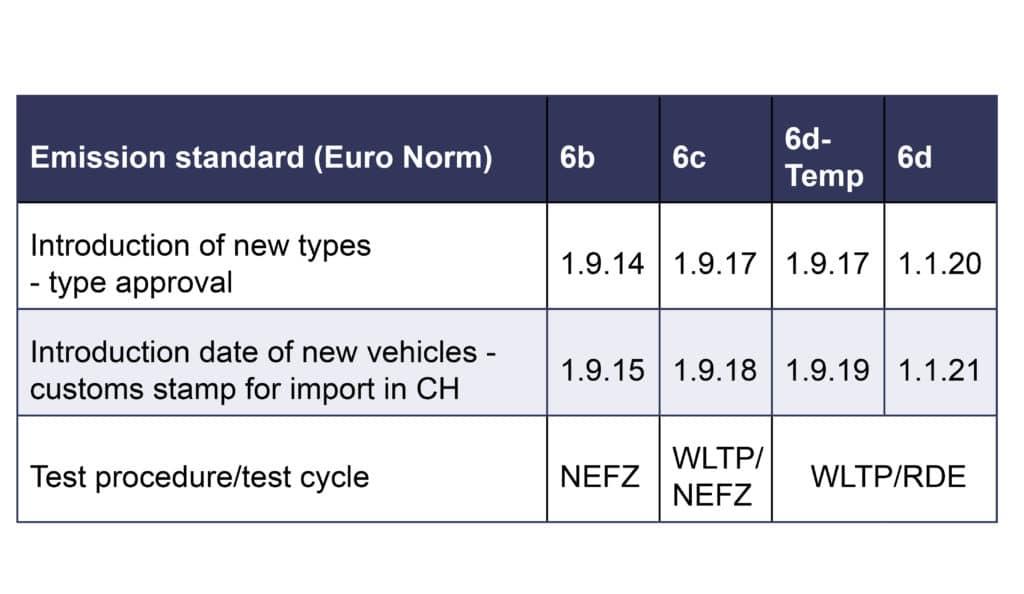 Euronorm-6-EN