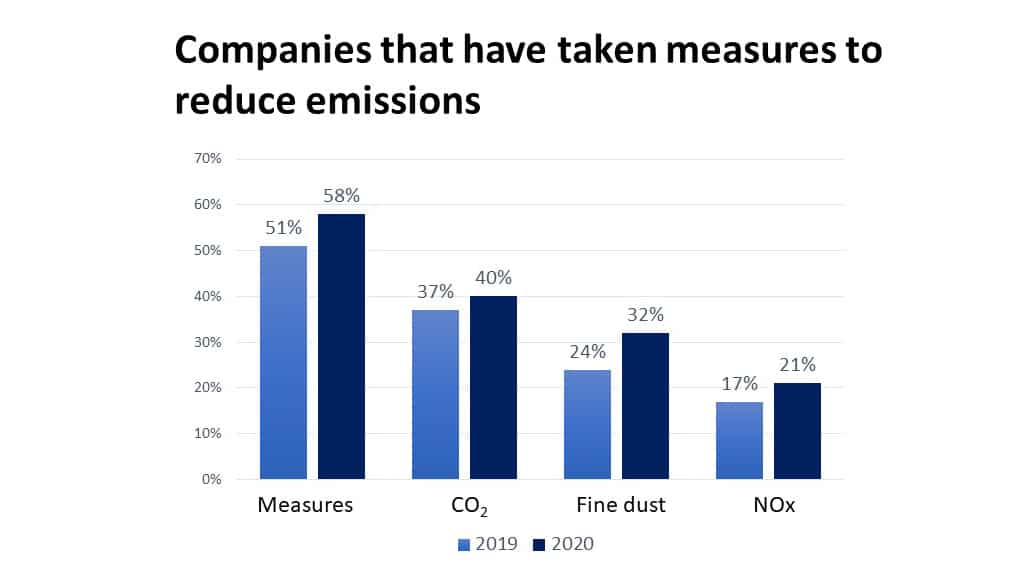 measures to reduce emissions