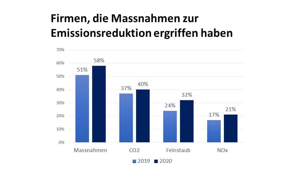 Massnahmen zur Emissionsreduktion