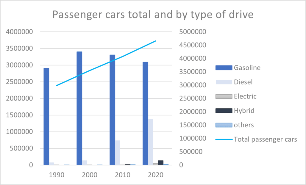 Passenger cars total and by type of drive