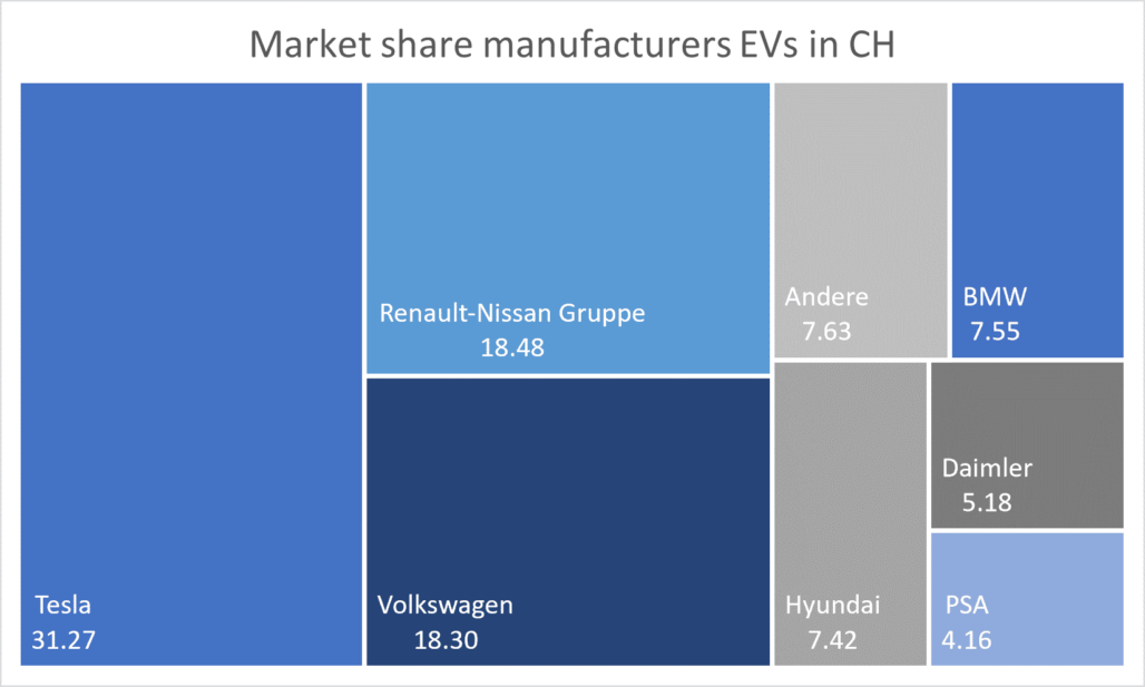 Market share manufacturer electric vehicles CH