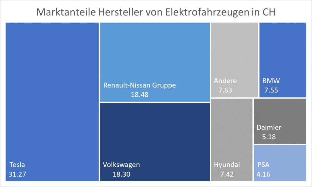 Marktanteil Hersteller Elektrofahrzeuge CH