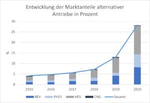 Entwicklung der Marktanteile alternativer Antriebe in Prozent