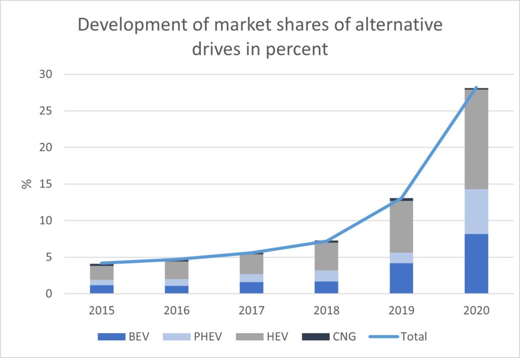 Development of market shares alternative drives in percent