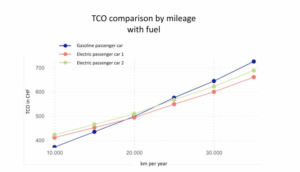 TCO electric fuel included