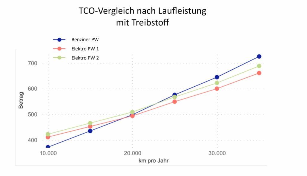 TCO Elektro mit Treibstoff