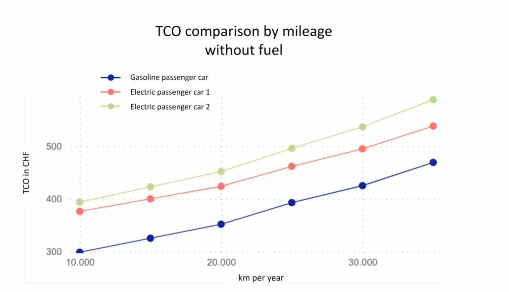 CO electric without fuel