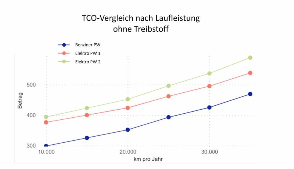 TCO Elektro ohne Treibstoff